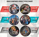 Roco-typeschart